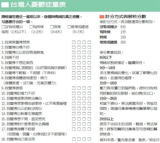 台灣人憂鬱症測量表